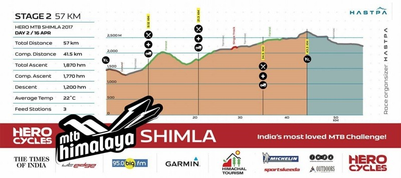 MTB Shimla 2017 Route Profile
