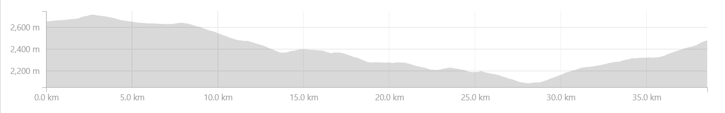 Narkanda to Nankheri Elevation Profile