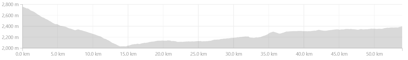 Elevation profile between Kalpa to Spillow