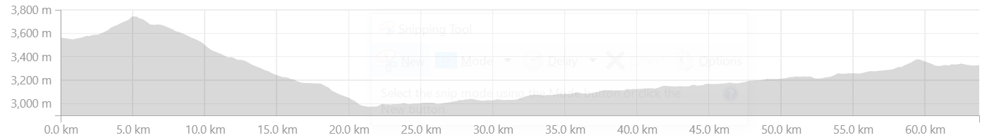 Elevation Profile from Nako to Tabo
