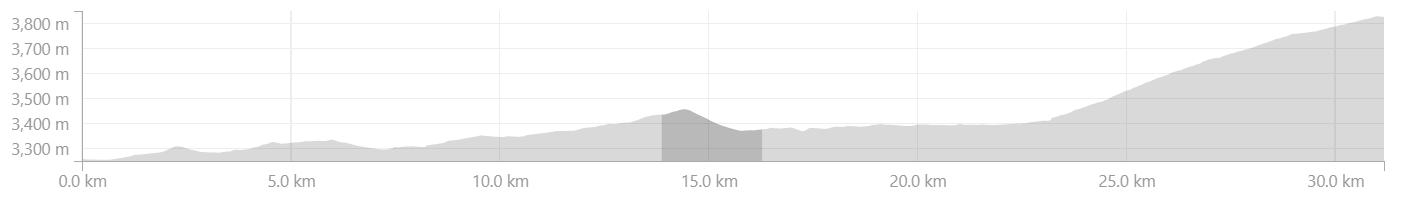 Elevation Profile from Tabo to Dhankar