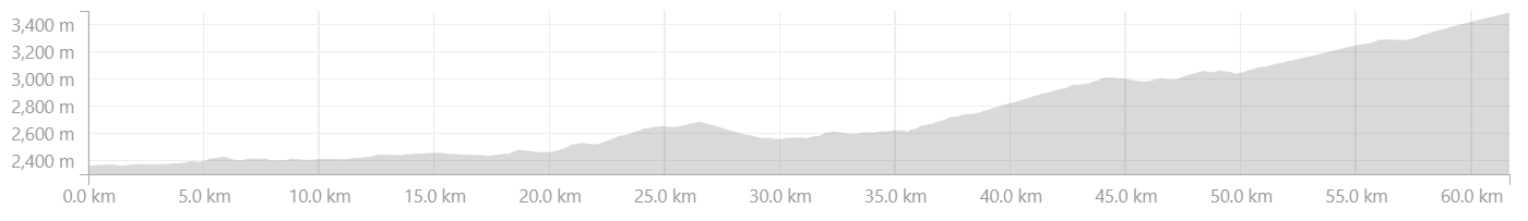 Elevation Profile of Spillow to Nako