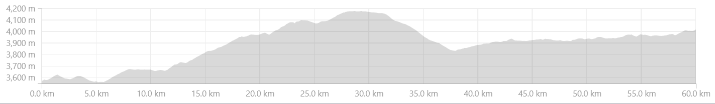 Elevation Profile from Kaza to Losar