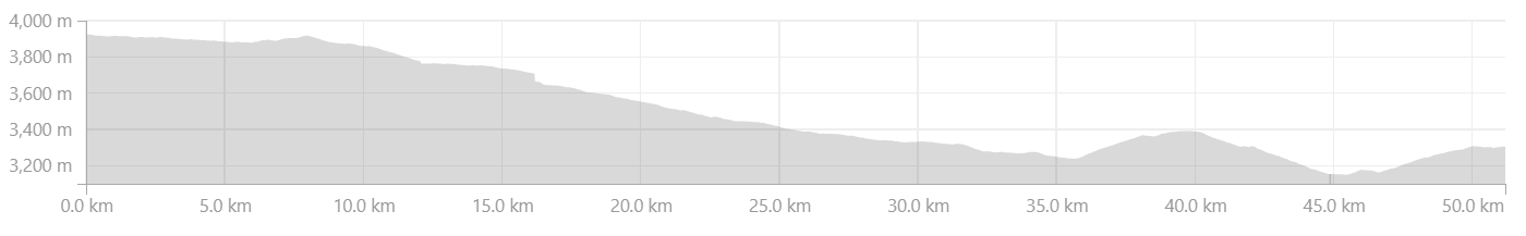 Elevation Profile from Batal to Gramphoo
