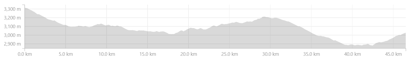 Elevation profile from Gramphoo to Keylong