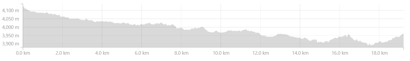 Elevation Profile from Karjyak to Maling in Zanskar Valley