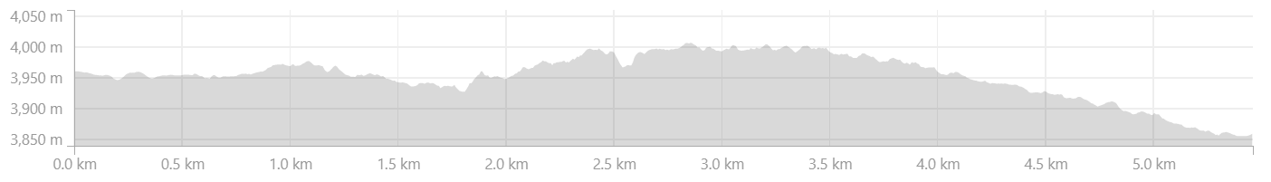 Elevation Profile from Maling to Purne in Zanskar Valley