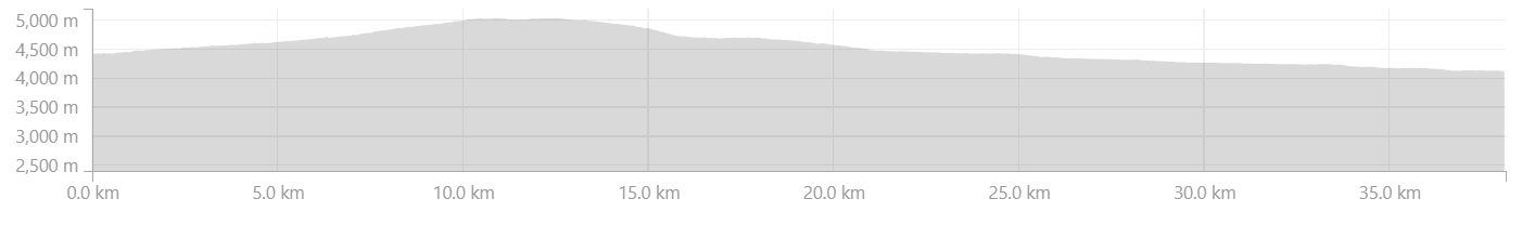 Elevation Profile from Ramja to Karjyak over Shinku La