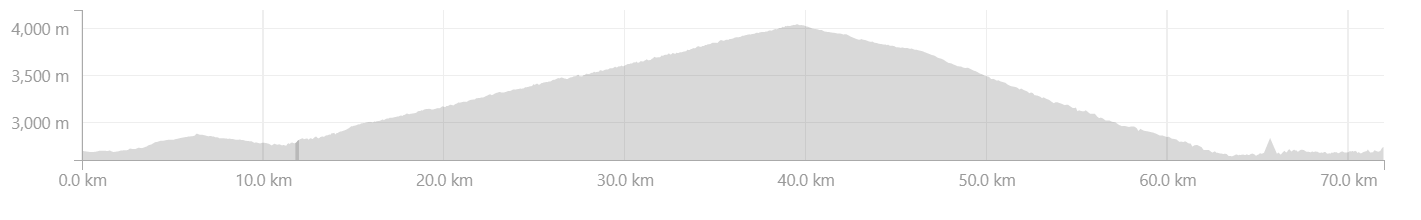 Elevation Profile from Kargil to Garkone