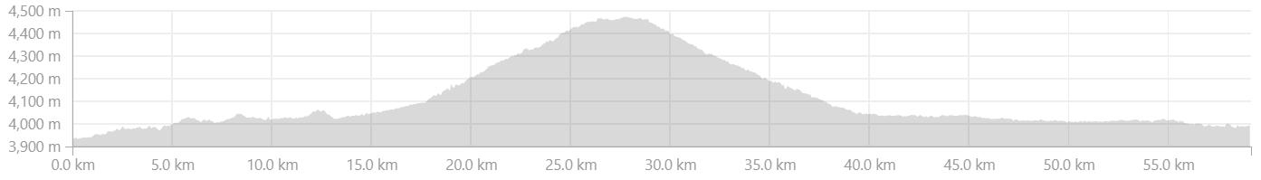 Elevation Profile from Abran to Rangdum in Zanskar Valley