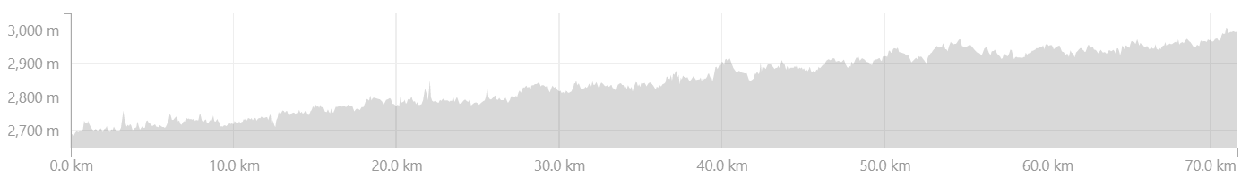 Elevation Profile from Garkone to Khaltsi