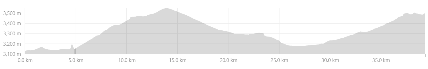 Elevation Profile from Nimmu to Leh