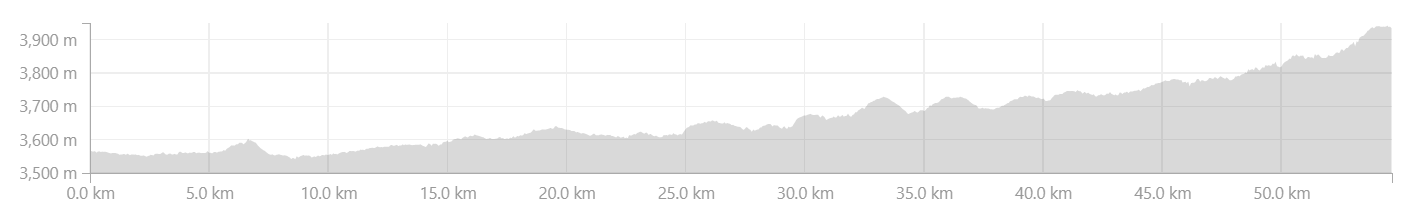 Elevation Profile from Padum to Abran in Zanskar Valley