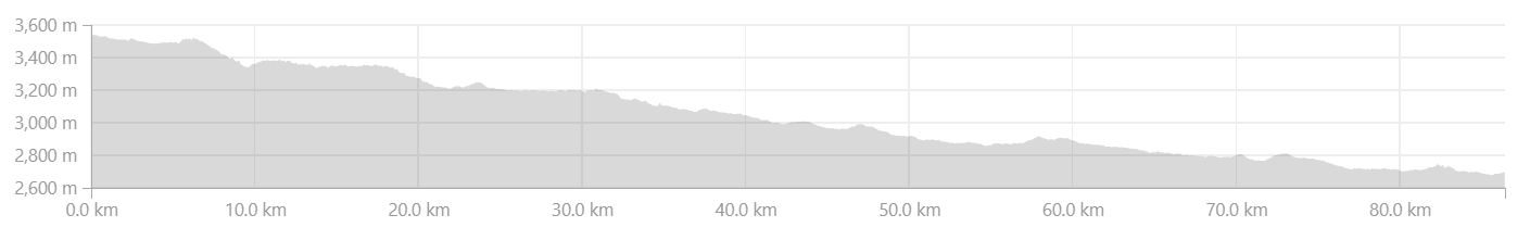 Elevation Profile from Parkachik to Kargil