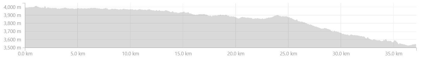 Elevation Profile from Rangdum to Parkachik