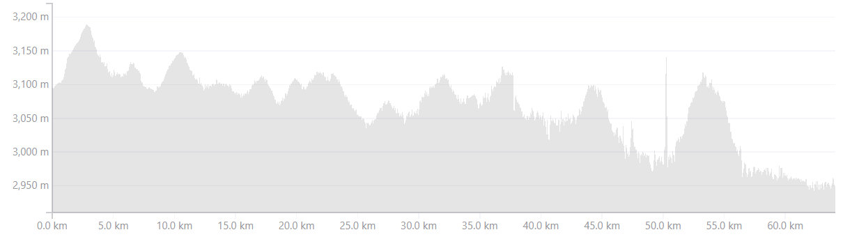 Elevation Profile from Hundar to Turtuk