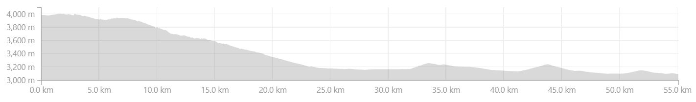 Elevation Profile from Khardung to Hundar