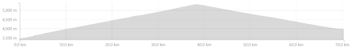 Elevation Profile from Leh to Khardung Village