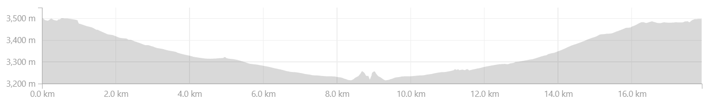 Elevation profile from Leh to Spituk