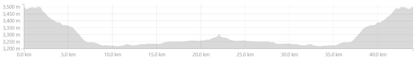 Elevation Profile from Leh to Thikse and Thikse to Leh.