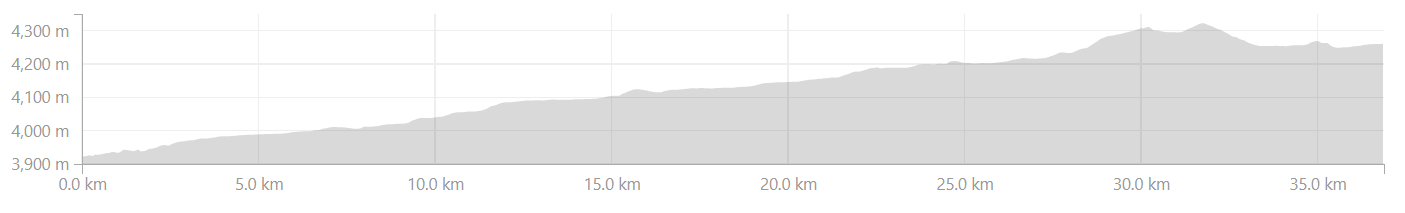 Elevation Profile from Tangtse to Pangong Tso