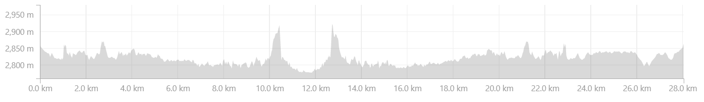 Elevation Profile from Turtuk to Gorkha Ridge