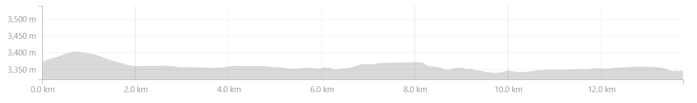 Elevation profile from Agam to Agam DETT