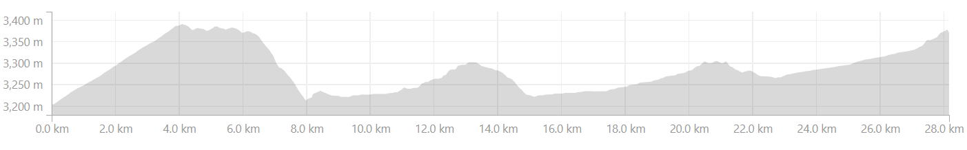 Elevation Profile from Khalsar to Agam