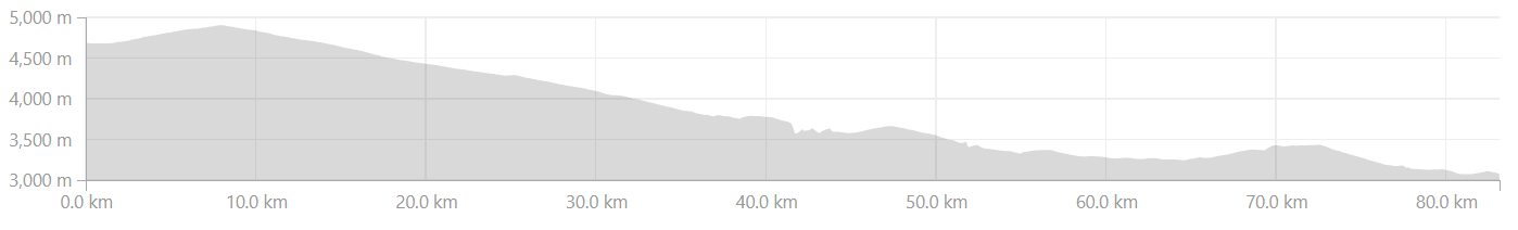 Elevation Profile from Bharatpur to Keylong