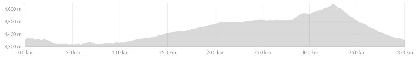 Elevation Profile from Chushul to Tsaga