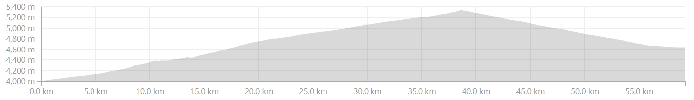 Elevation Profile Lato to Debring
