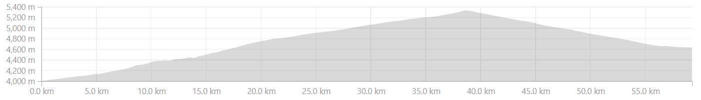 Elevation Profile Lato to Debring