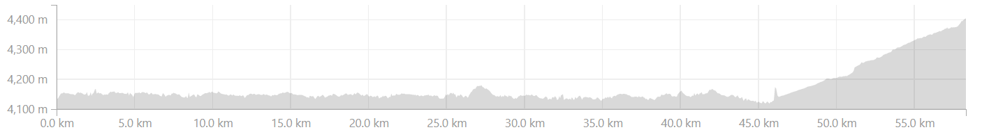 Elevation Profile from Hanle to Sumdo