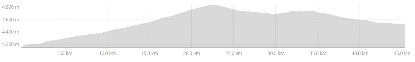 Elevation Profile from Sumdo to Tso Moriri