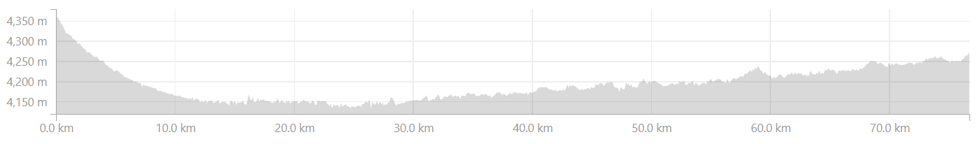 Elevation Profile from Tsaga to Hanle