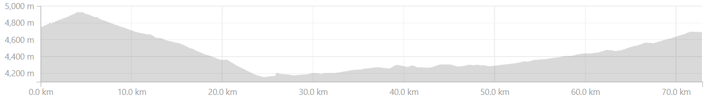 Elevation Profile from Whiskey Nala to Bharatpur on Manali-Leh highway