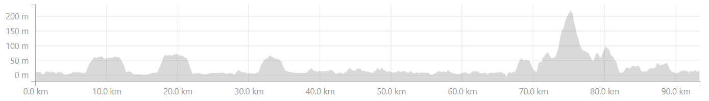 Elevation profile from Mapusa to Canacona