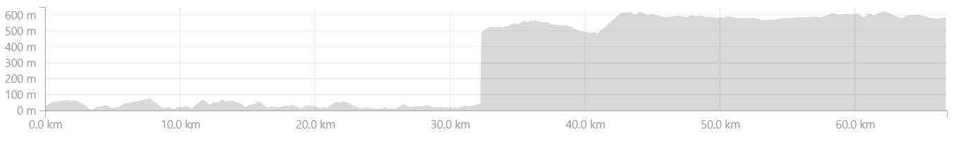 Elevation Profile from Honnavar to Sagara