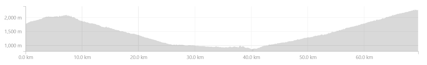 Elevation Profile: Banyani to Chirbhatiya