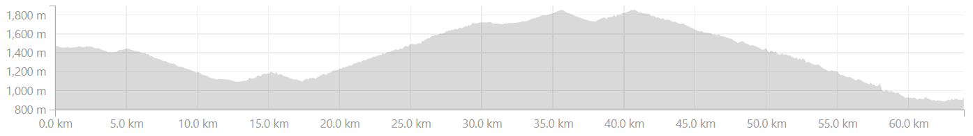 Dwarahat to Khairna Elevation Profile