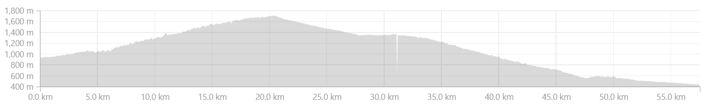 Khairna to Haldwani Elevation Profile