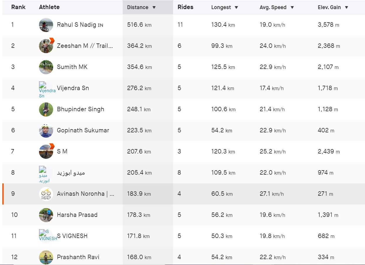 Cycling Monks Strava Group Leaderboard